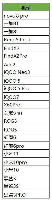 王者荣耀90帧开放机型有哪些